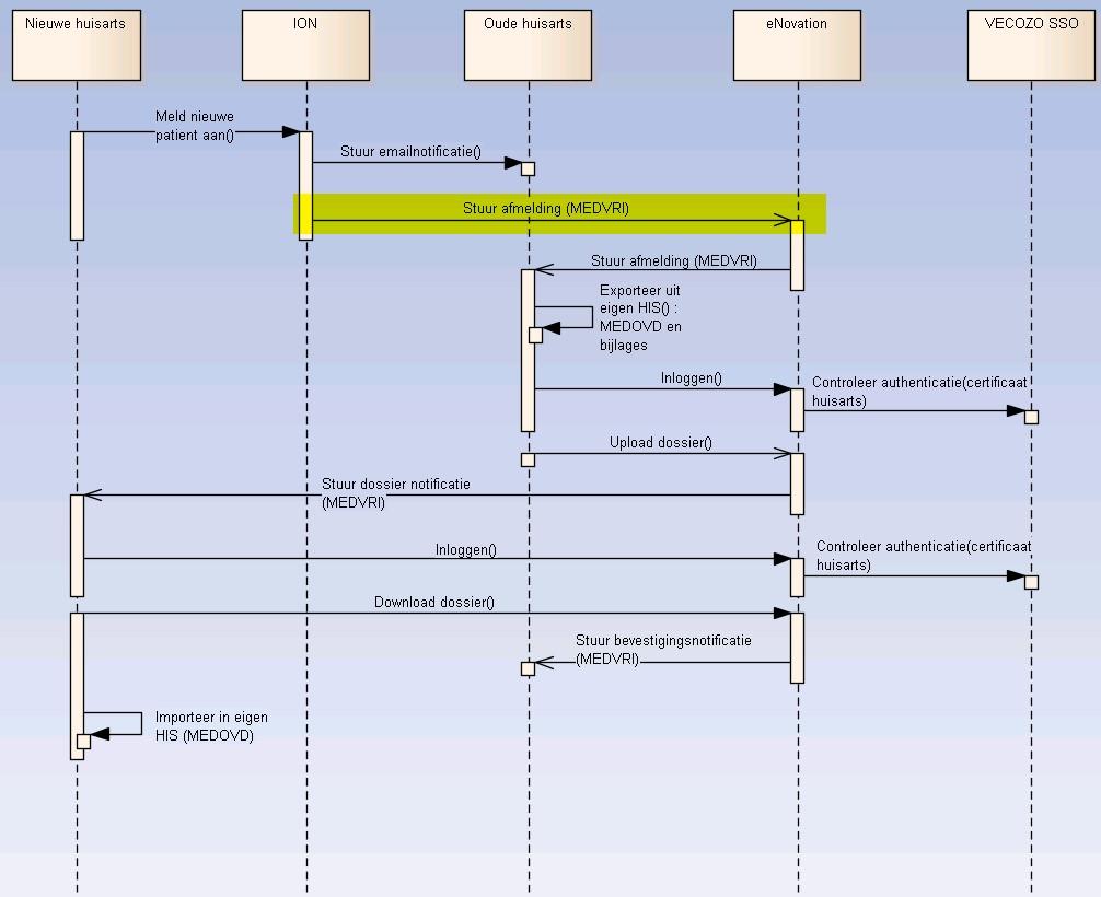 ZFT Overdrachtsproces in beeld